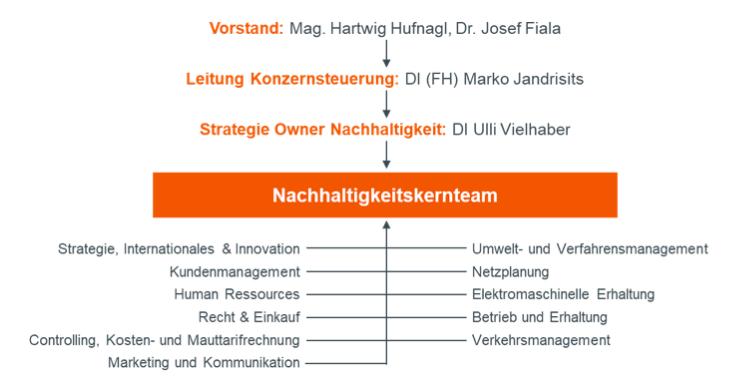 Organigramm Nachhaltigkeitsmanagement